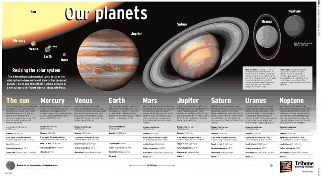 Solar System Size Comparison Chart - Pics about space