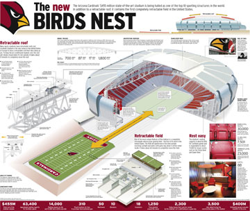Team project for doubletruck graphic showcasing the brand new football stadium for the Arizona Cardinals.